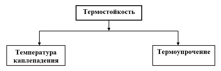 Показатели качества, характеризующие термостойкость