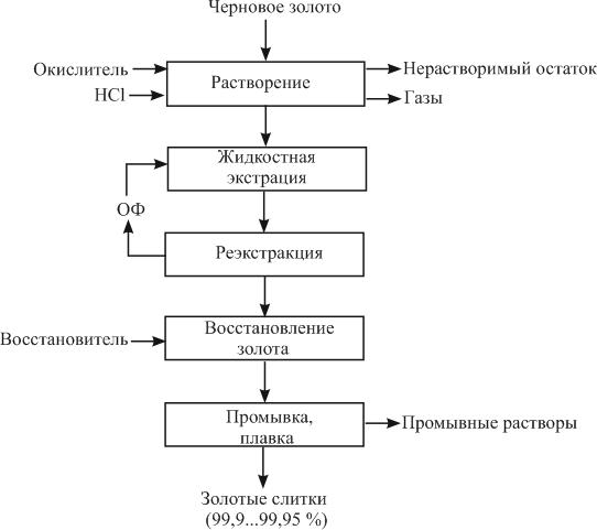 Принципиальная схема аффинажа золота способом растворение - жидкостная экстракция