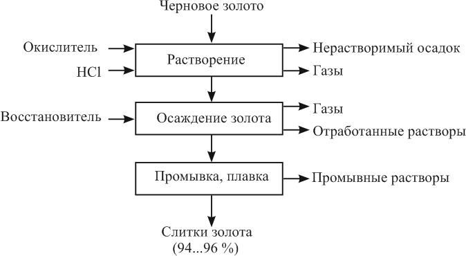 Принципиальная схема аффинажа золота способом растворение-осаждение