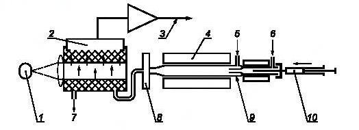 Принципиальная схема оборудования для определения серы методом ультрафиолетовой флуоресценции