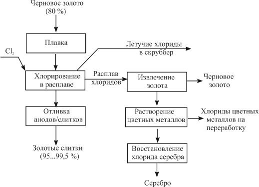 Принципиальная схема процесса Миллера