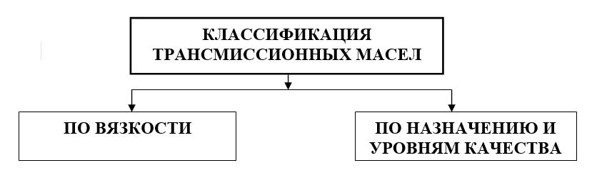 Принципы классификации трансмиссионных масел
