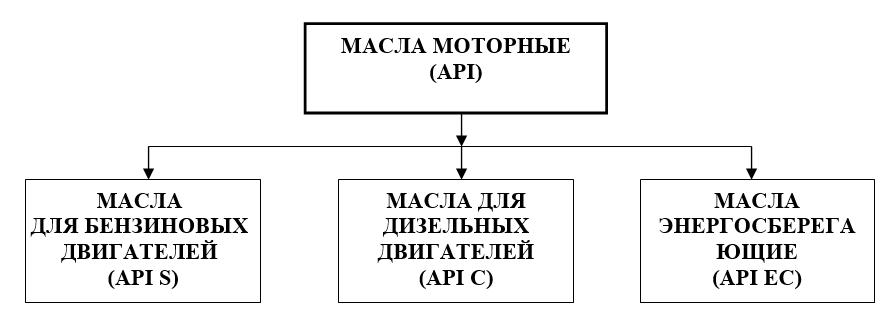 Распределение моторных масел по эксплуатационным категориям
