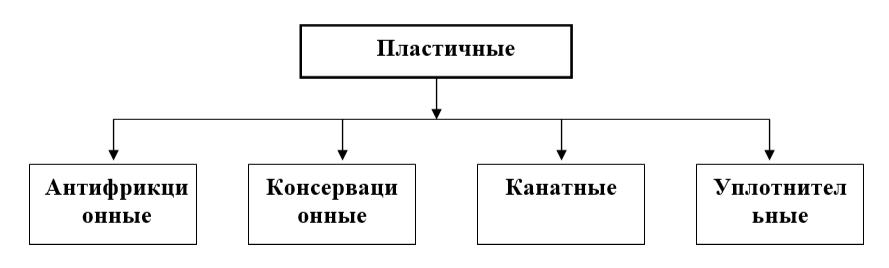 Распределение пластичных смазок на типы по предназначению