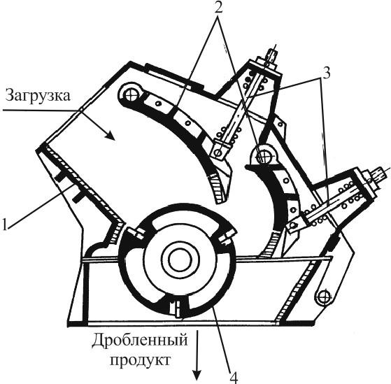 Роторная (отбойная) дробилка СМД-86