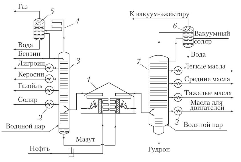 схема атмосферно-вакуумной установки для прямой перегонки нефти