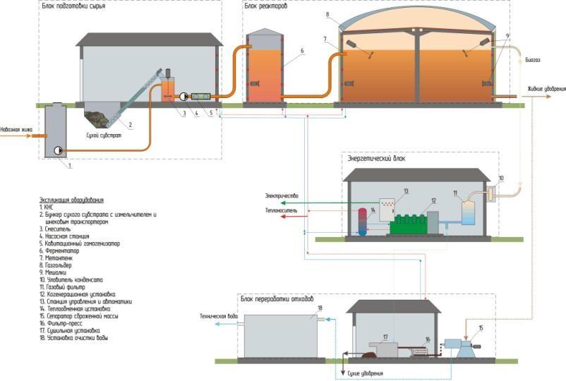Схема биоэнергетического комплекса