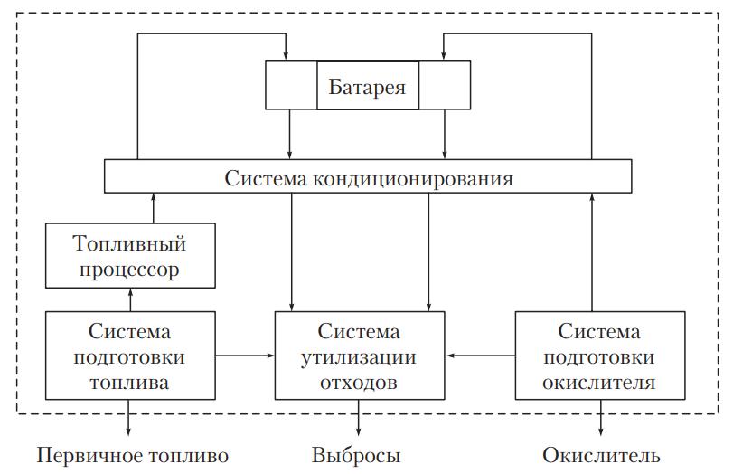 Схема электрохимического генератора