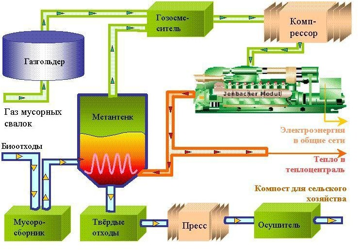 Схема получения биогаза из навоза