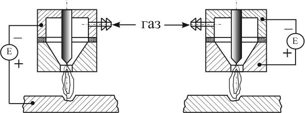 Схема работы плазматрона с дугой