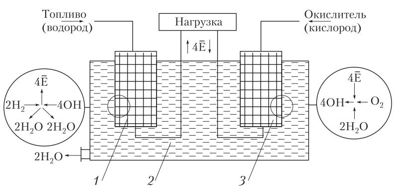 Схема водородно-кислородного элемента