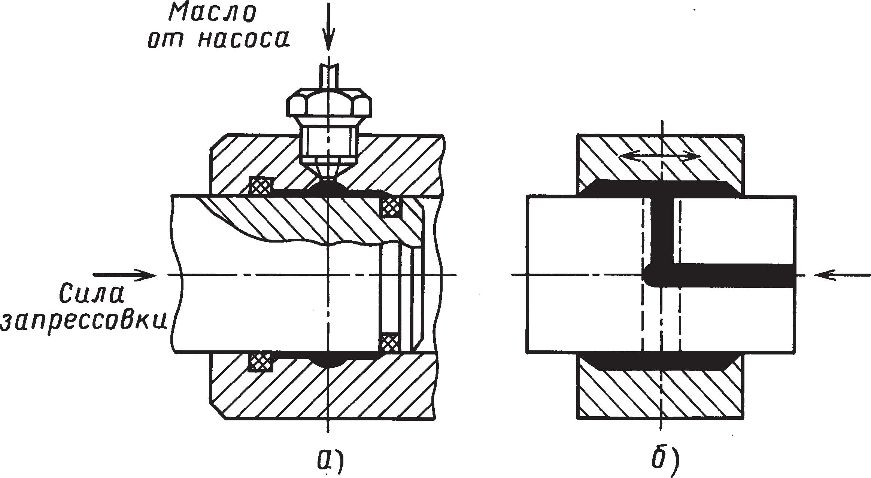 Схемы гидропрессовой сборки при подводе масла через отверстие во втулке и в валу