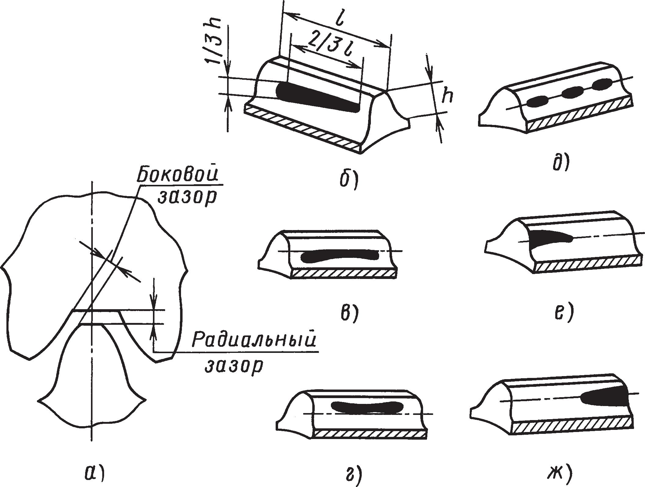 Схемы расположения пятен контакта зубьев при проверке зубчатого цилиндрического зацепления на краску