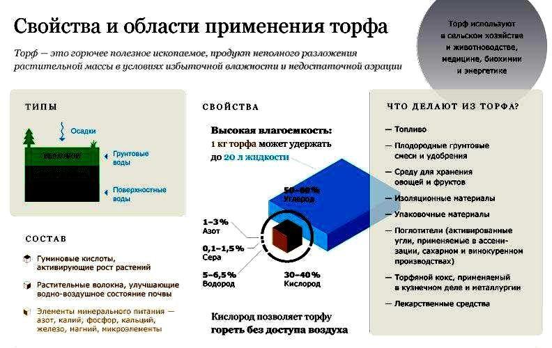 Свойства и области применения торфа