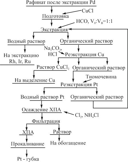 Технологическая схема экстракции палладия из растворов хлорирования платиновых концентратов