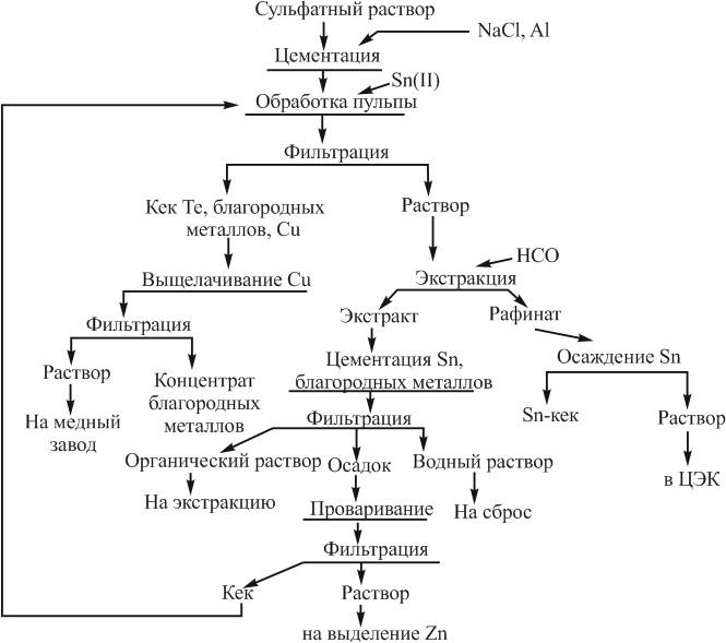 Технологическая схема извлечения драгоценных металлов из сульфатных растворов