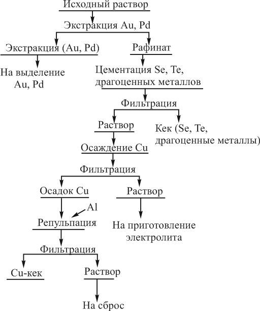 Технологическая схема комплексного выделения из растворов отработанных золотосодержащих электролитов
