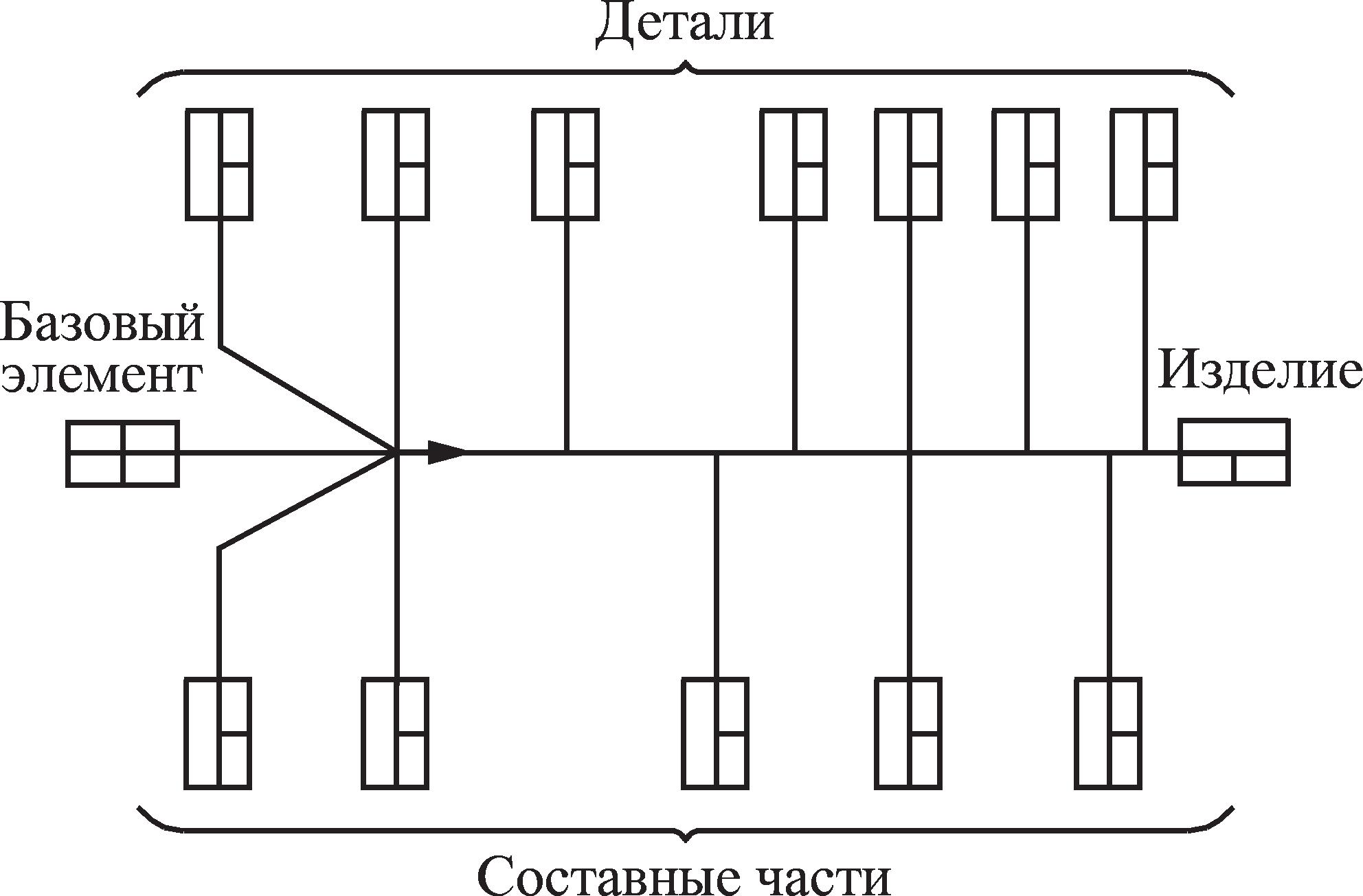 Технологическая схема общей сборки изделия
