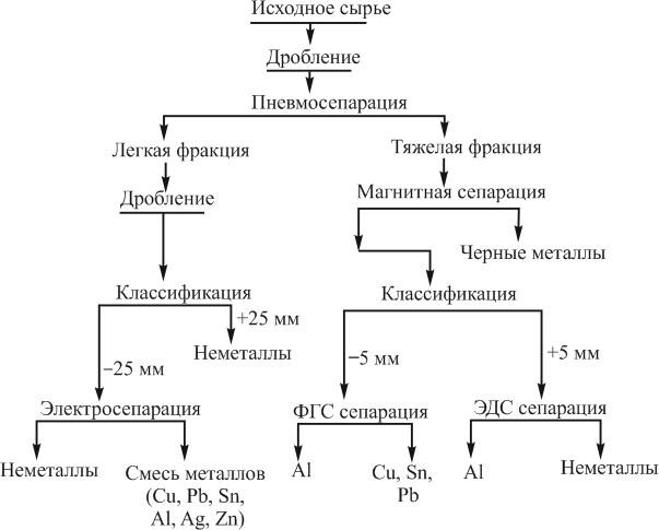 Технологическая схема переработки радиоэлектронного лома