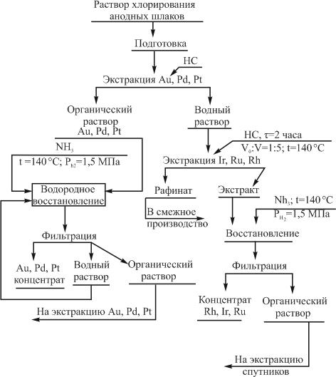 Технологическая схема получения концентратов из растворов хлорирования шламов электролиза меди и никеля