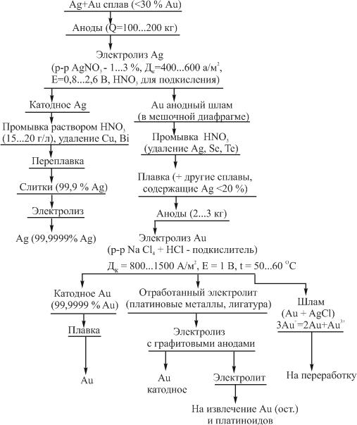 Технология электролитического разделения серебрянозолотого сплава