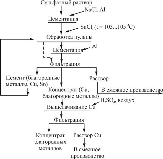 Технология извлечения драгоценных металлов из сульфатных растворов цементацией