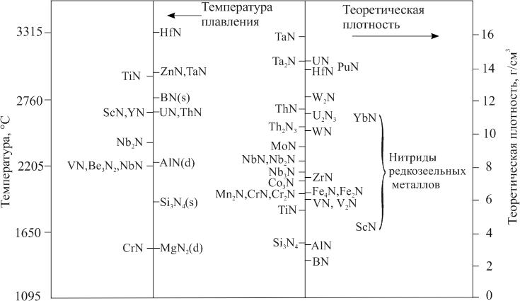 Температура плавления (разложения) и теоретическая плотность нитридов