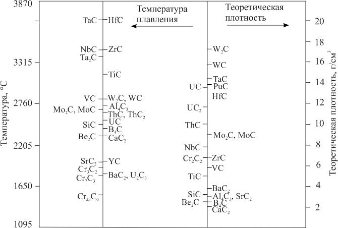 Температура плавления (разложения) и теоретическая плотность карбидов