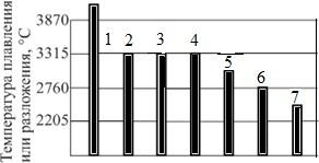 Температура плавления (разложения) огнеупоров