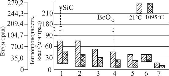 Теплопроводность различных классов при 21 и 1095С