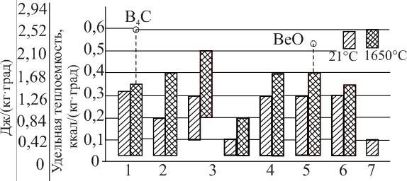 Удельная теплоёмкость материалов при 1650С и материалов различных классов при 21 °С
