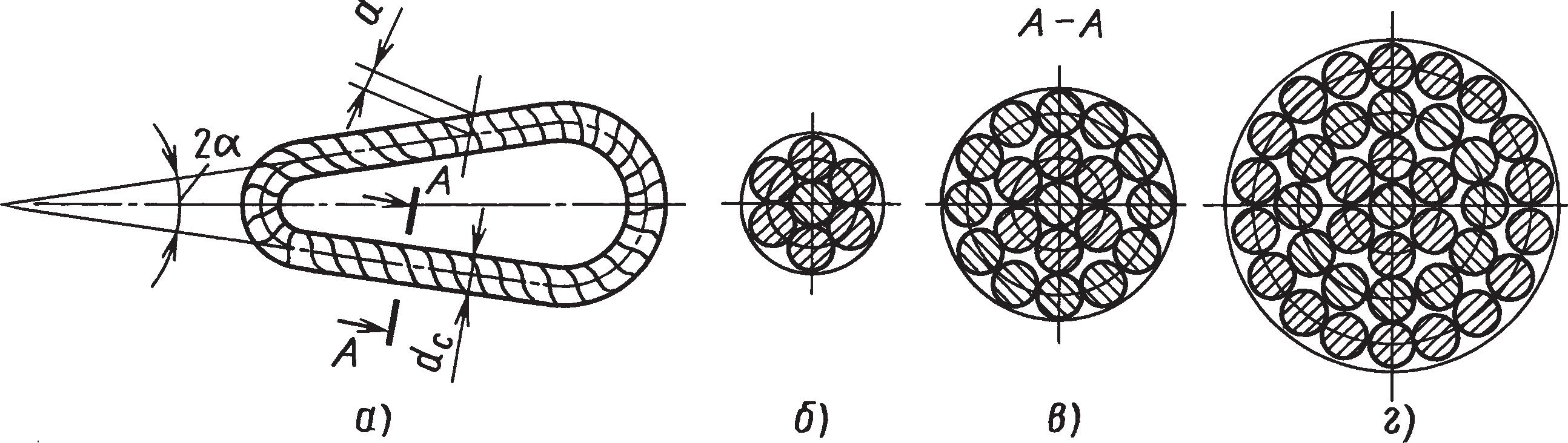 Витой строп и его поперечное сечение из 7 , 19 и 37 витков