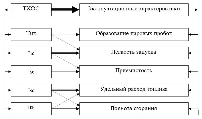 Влияние температурных характеристик фракционного состава ГСМ на эксплуатационные свойства