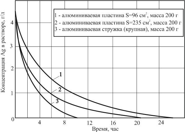 Влияние величины поверхности алюминия на скорость цементации серебра.