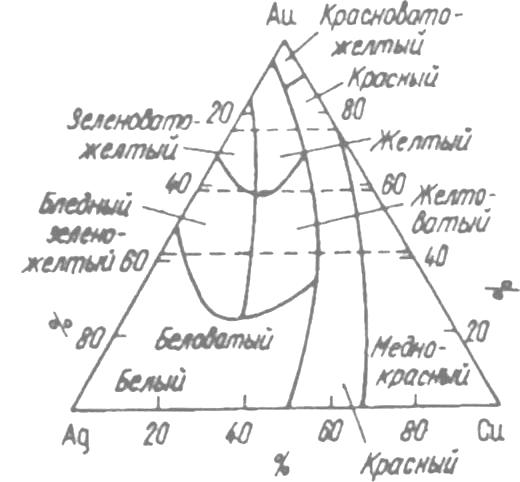 Зависимость цвета изделия от химического состава сплава (Ag-Au-Cu)