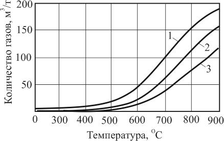 Зависимость количества выделяющихся адсорбированных газов от температуры нагрева и прокаливания угля