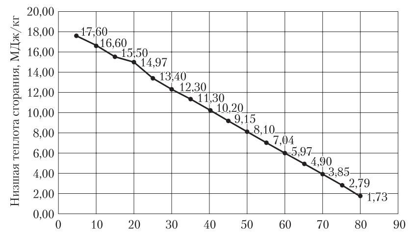 Зависимость низшей теплоты сгорания древесного топлива от относительной влажности