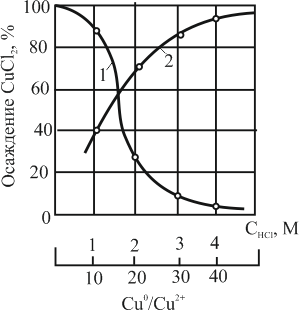 Зависимость осаждения CuCl от концентрации HCl в растворе