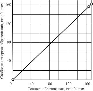 Зависимость свободной энергии образования от теплоты образования соединения