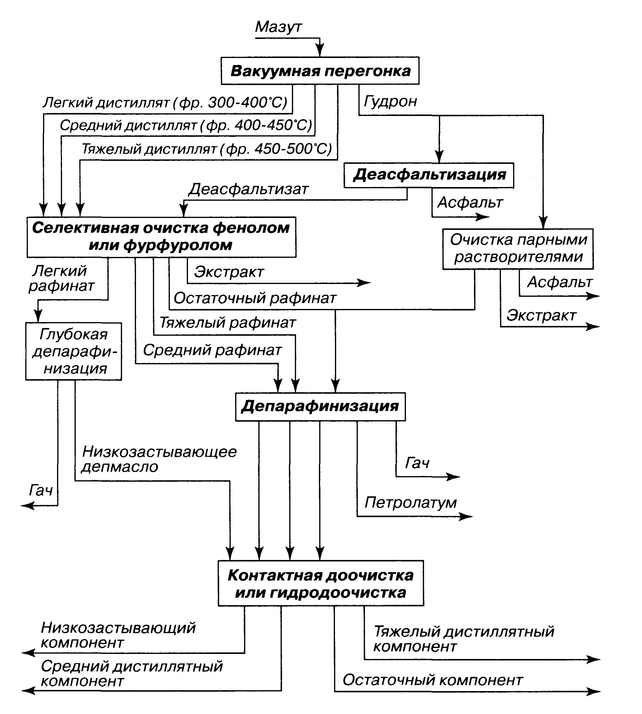 Блок-схема производства масел из нефтей восточных районов