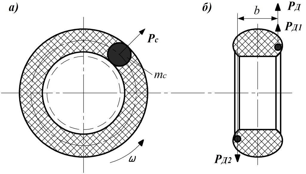 Действие сил при статической и динамической неуровновешенности колеса