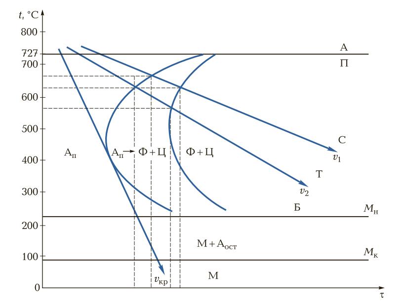 Диаграмма изотермического превращения аустенита в перлит при охлаждении