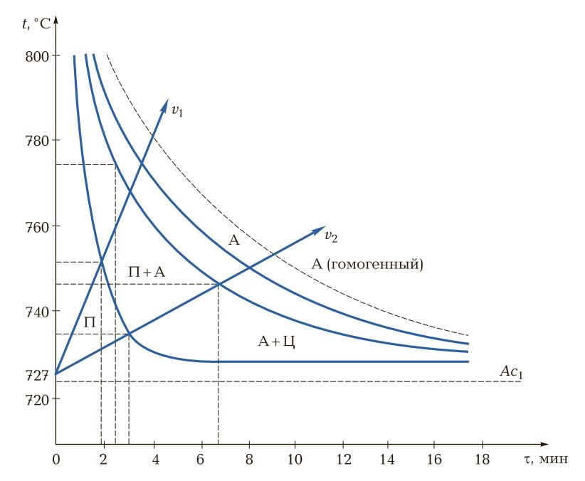 Диаграмма изотермического превращения перлита в аустенит при нагревании