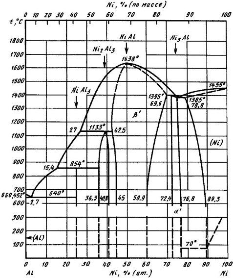 Диаграмма состояния системы Al-Ni