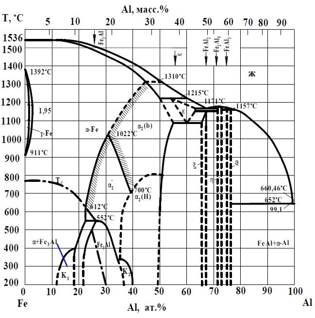 Диаграмма состояния системы железо-алюминий