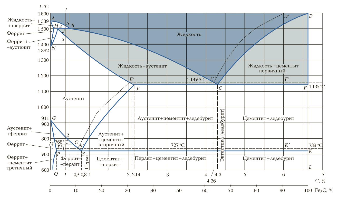 Диаграмма состояния сплава железо— углерод