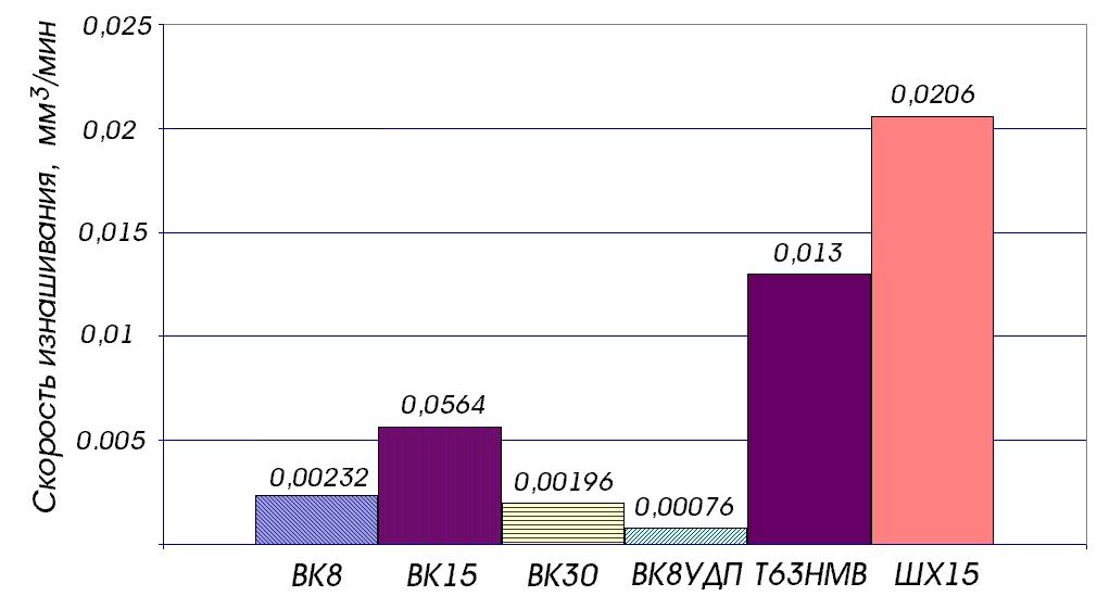 Диаграмма сравнительного износа для различных материалов