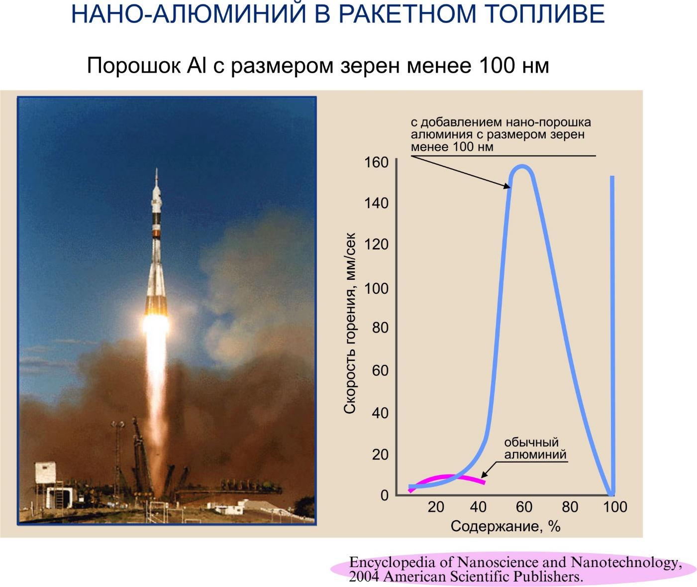 Добавление нанопорошка алюминия в ракетное топливо уваличивает скорость горения и удельный импульс ракетного топлива.