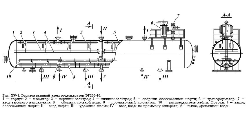 Электродегидратор горизонтальный 2ЭГ200-2Р