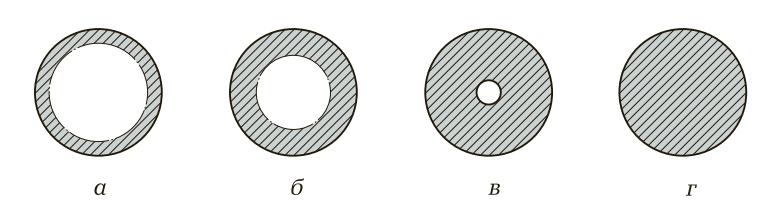 Глубина прокаливаемости стали в зависимости от ее химического состава
